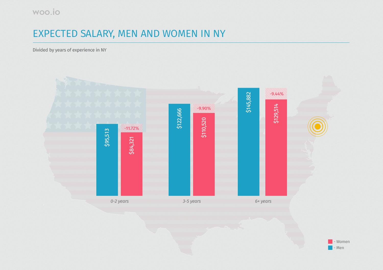 Women day- english 170306Pay gap - NY