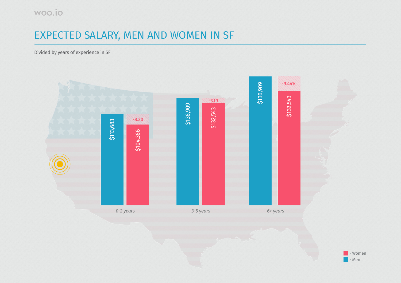 Women day- english 170306Pay gap - SF