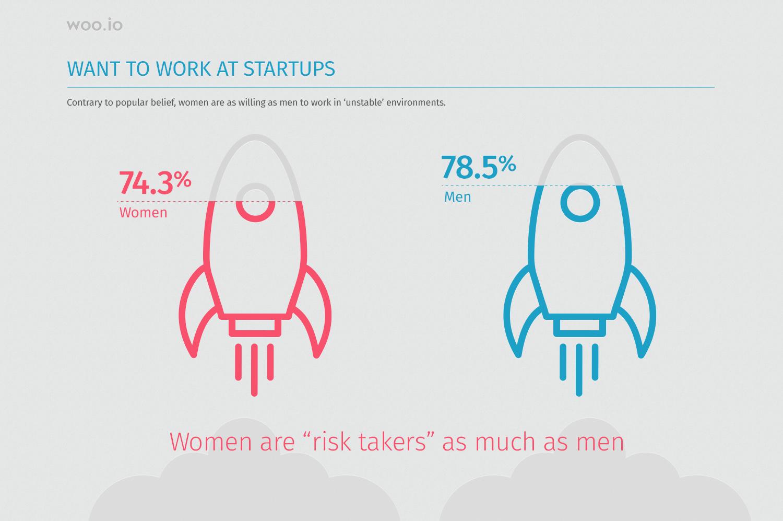 Women day- english 170306Work in startup