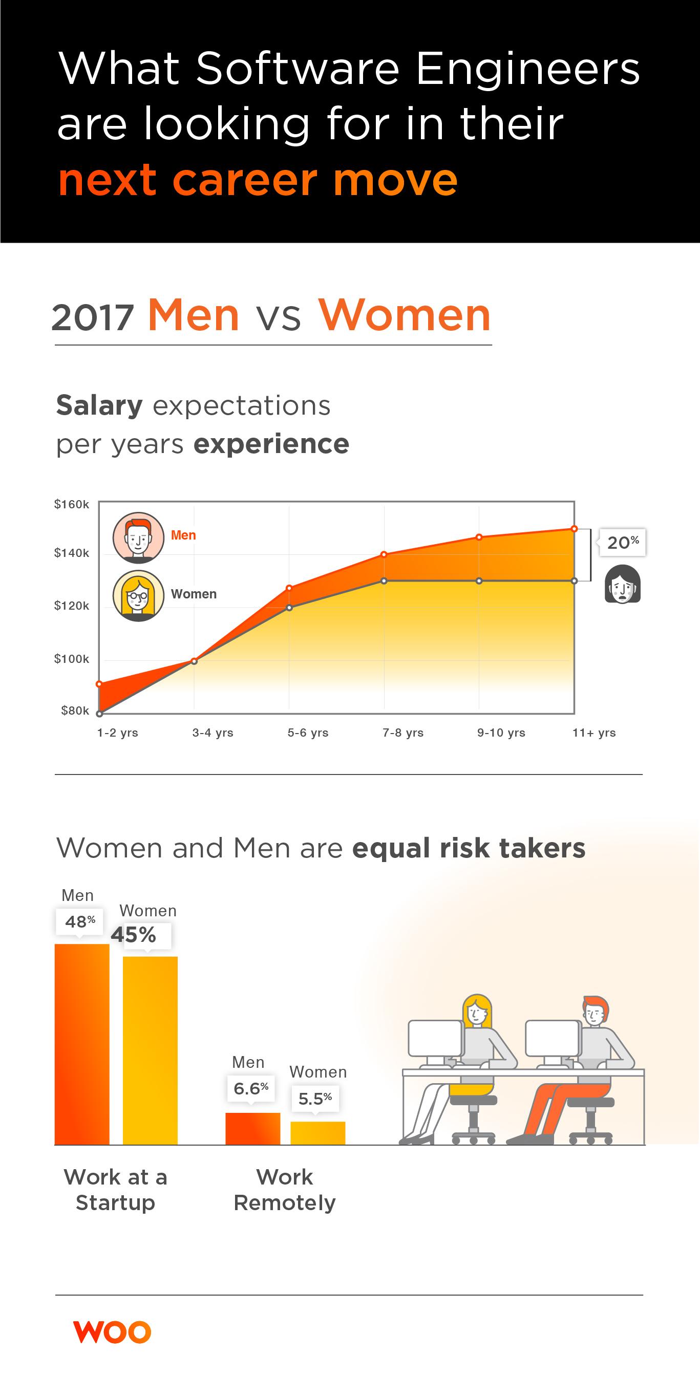 Woo.io data: Gender Pay Gap