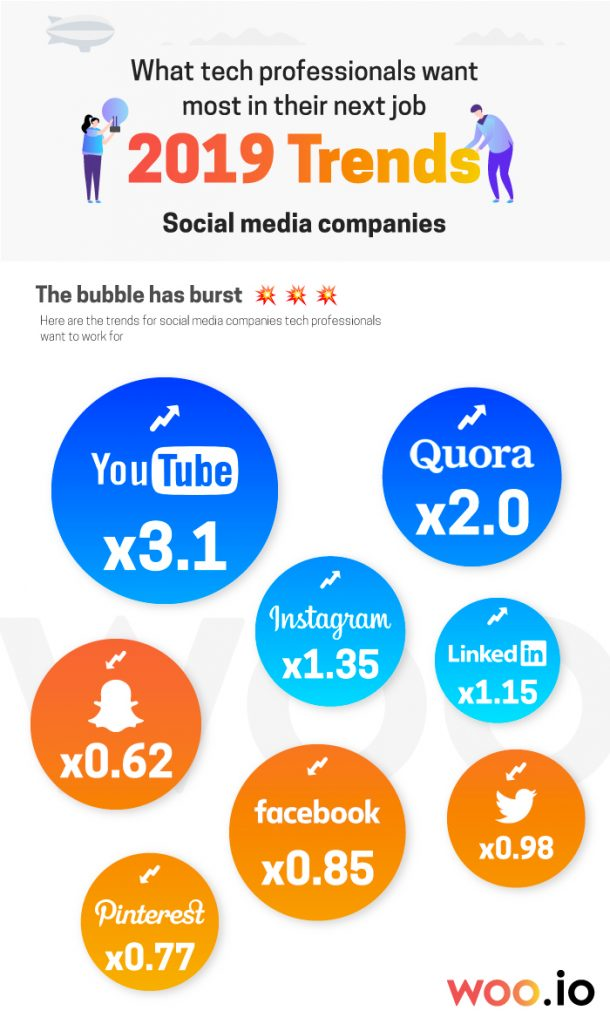 Most wanted social media companies